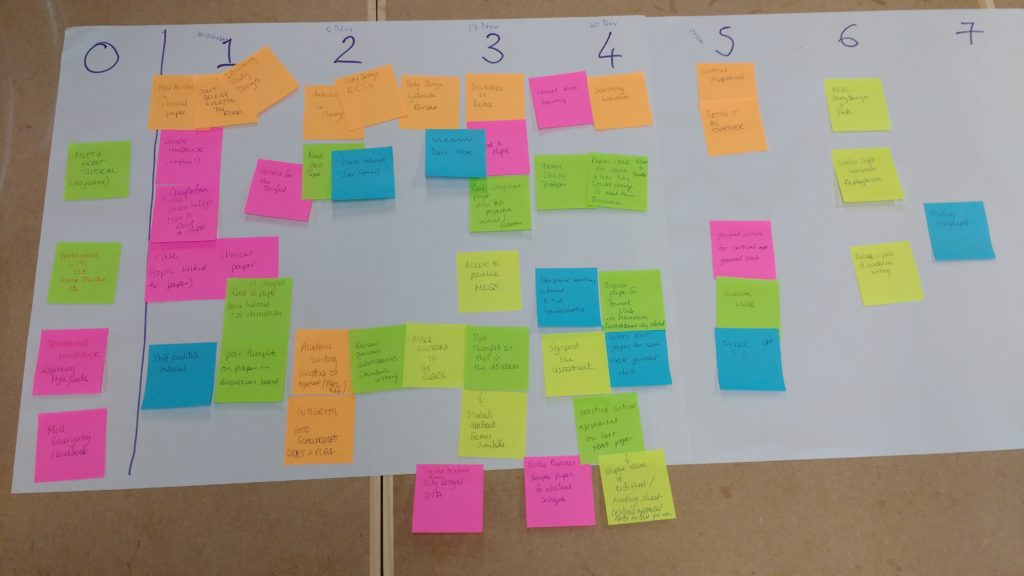 A partially complete storyboard from an ELDeR course design workshop - postit notes are colopur coded Orange for the theme / topic Green for the learner activities Blue for tutor activity Yellow for assessments and feedback Pink for resources / content